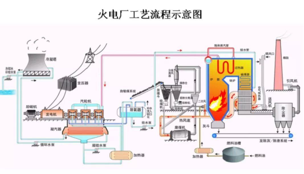 科技 正文  火力发电厂的汽水系统是由锅炉,汽轮机,凝汽器,高低压加热