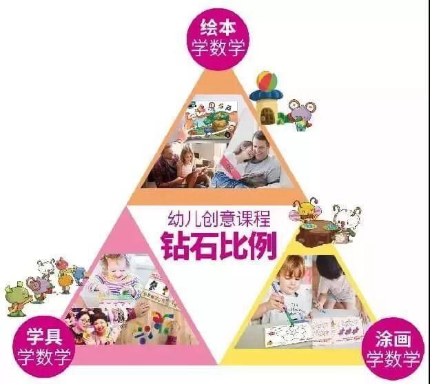 幼儿如何进行数学启蒙?创意思维数学课程给您支招!