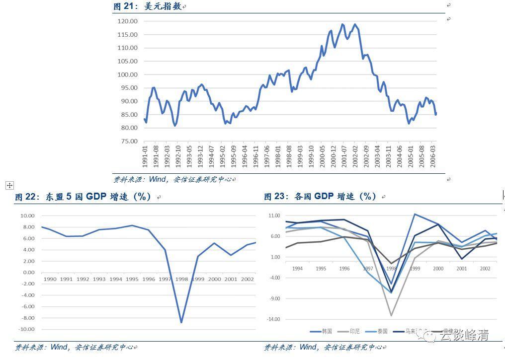 日本战后最严重两次衰退(1997
