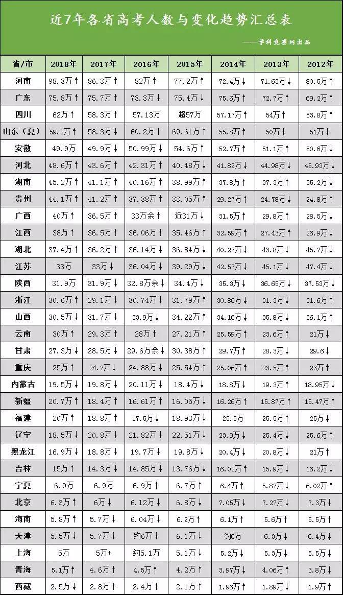2018全国省人口排名_全国人口最多的8个省份,排名第一人口大省是谁?