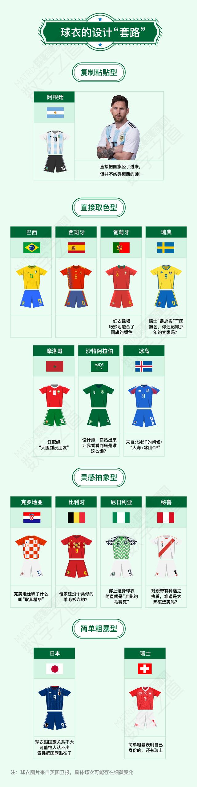 64套世界杯球衣的秘密 中国队如果出线能穿啥?