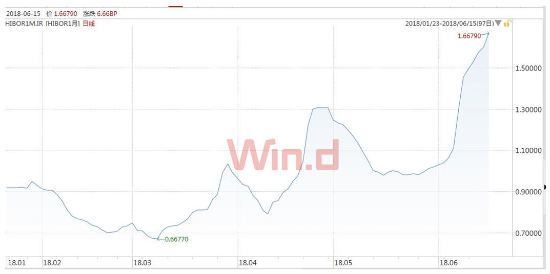 透过Hibor飙升看港股市场:下半年有8大方向可期待