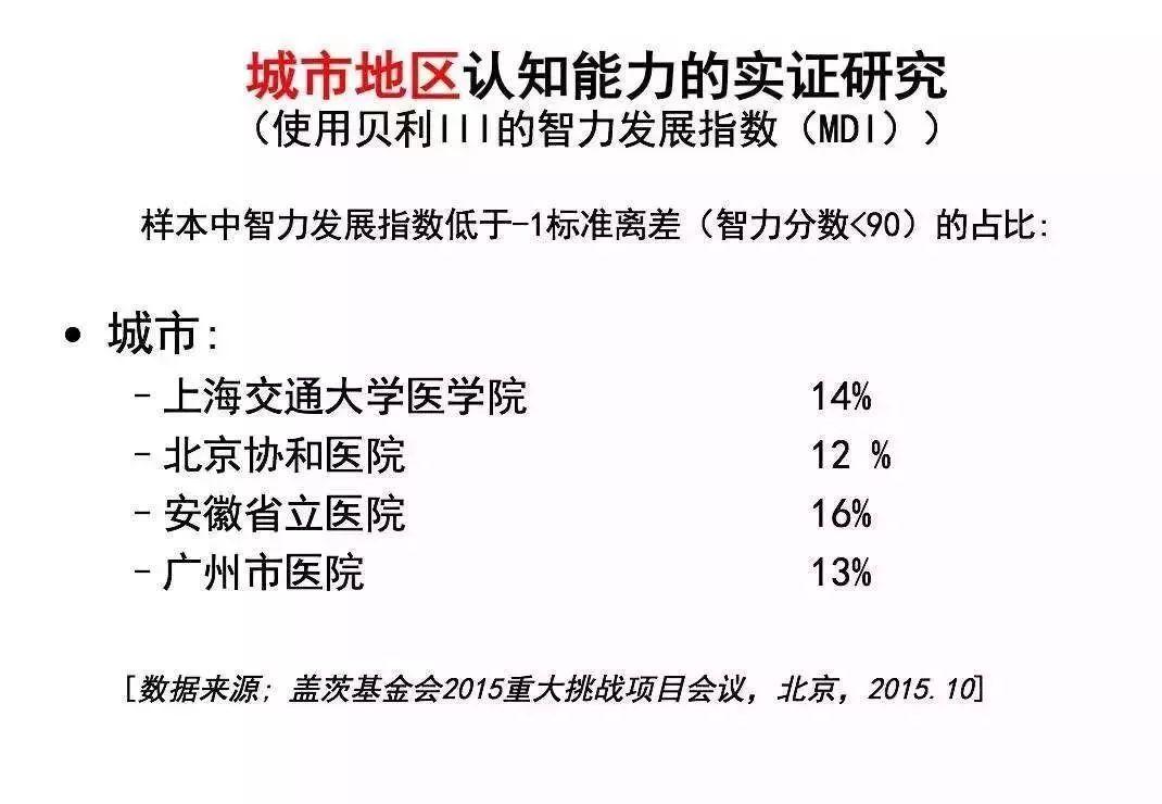 被这个实验震惊了!25%的中国孩子智商偏低