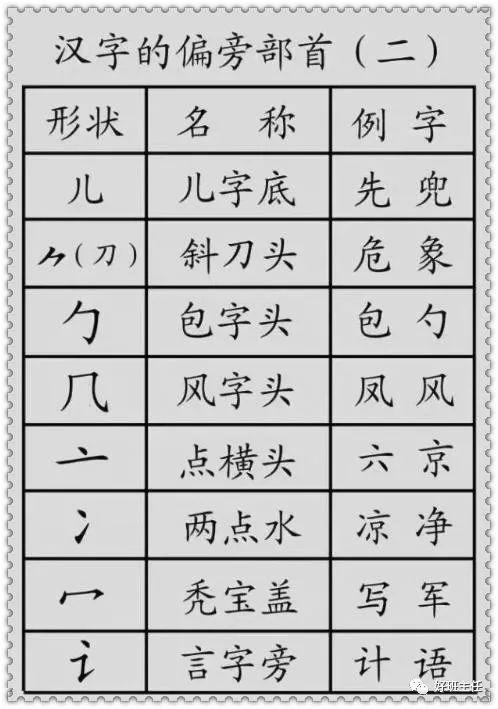 总结来说,孩子学习偏旁部首的意义在于:   1、对于孩子不知道读音的、不认识的字,需要用部首查字法;   2、对于认识字的笔顺和间架结构,有很大意义;   其实,明白汉字的笔画和偏旁部首,对于写一手优美的字体很有帮助.