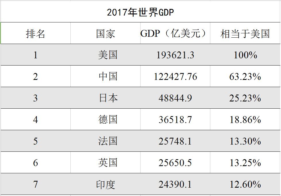 日本1985年gdp是多少_2017上半年GDP排名出炉,哪些省份富可敌国