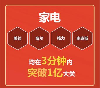 京东电器618零点数据传捷报 电脑数码1分钟销量10万件