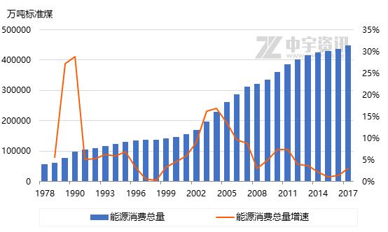 经济增长率提高 总量提高_金砖经济增长率