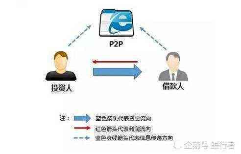 p2p平台是怎么赚钱的,为什么现在还那么多人敢投资p2p
