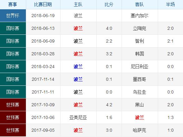 【竞彩分析预测】最强黑马拿波兰开刀?