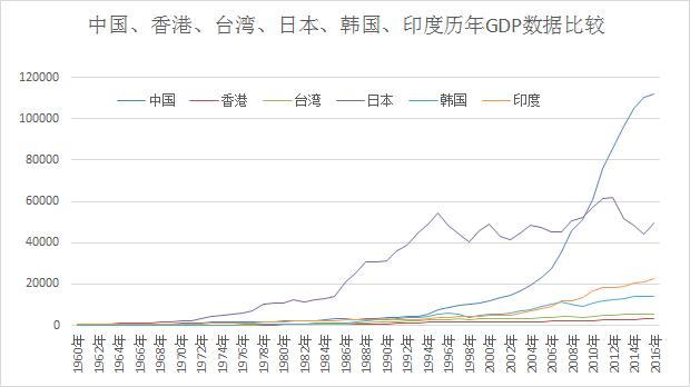 台湾gdp数据_台湾gdp