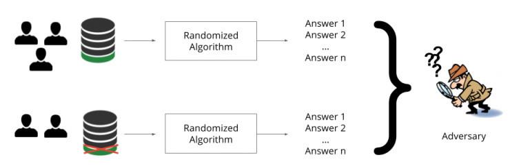 意想不到的盟友:改善隐私问题可以带来表现更好的机器学习模型