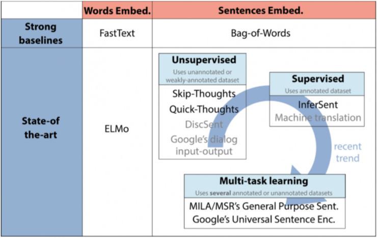 文本嵌入的经典模型与最新进展