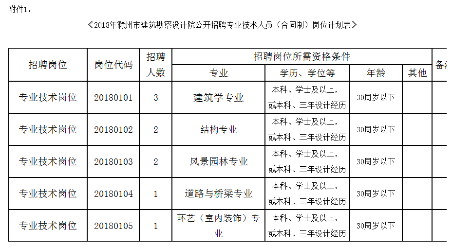 2018滁州市建筑招聘设计院勘察9人公告学生寝室设计图全景图片