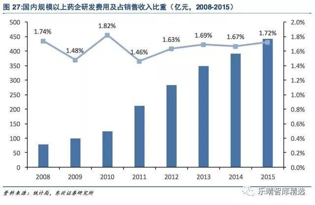 药品gdp_前瞻产业研究院 2016年中国医药商业行业研究报告