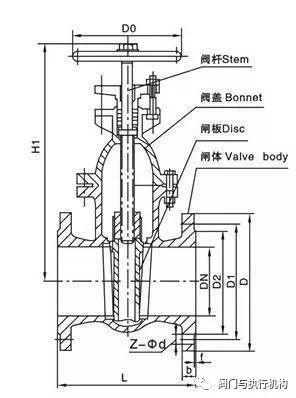 而使闸板提升,通常在阀杆的底端有梯形螺纹,通过阀门底端的螺纹以及图片