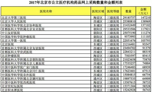 北京市这100家医院 药品采购金额最多