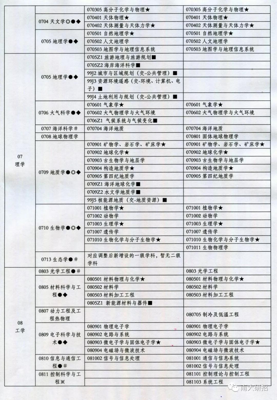重要通知 这几所学校公布了19考研招生信息