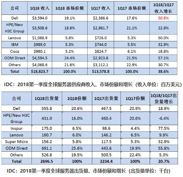国内vps2018年一季度全球服务器市场排名定了 谁喜谁忧?