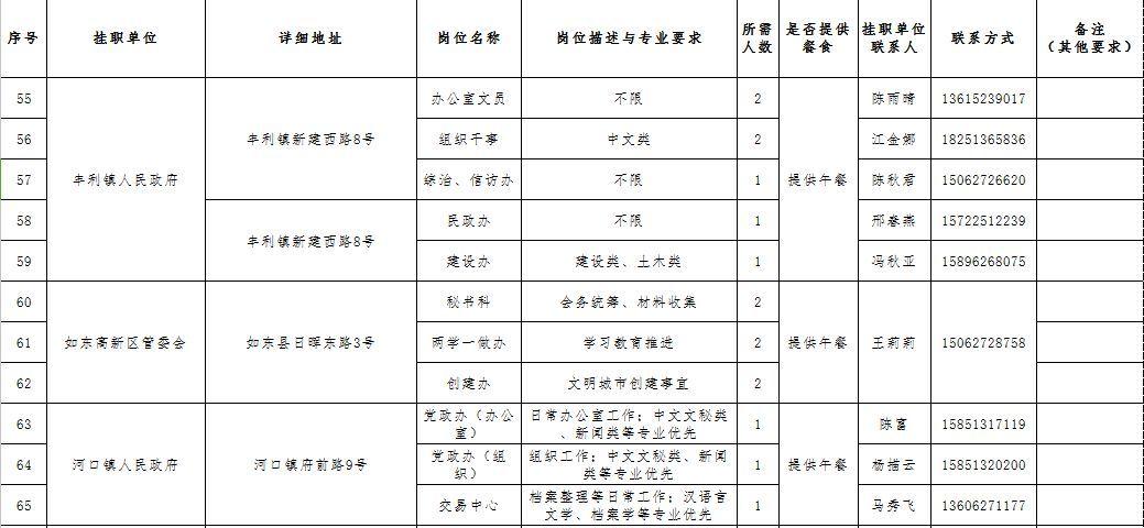 2018年如东籍优秀大学生暑期党政机关挂职锻炼实践活动开始了,期待你