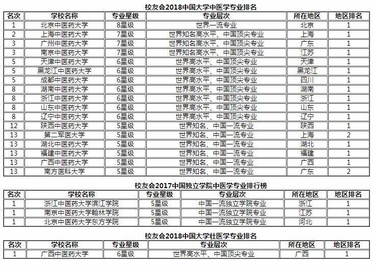 2018中国大学中医学类专业排名