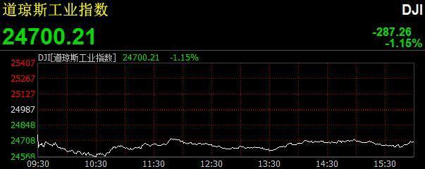 博天堂918AG手机版网址欧美股市集体收跌 道指跌逾280点