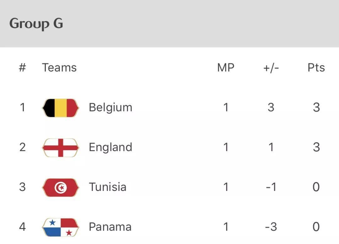 日本,塞内加尔斩获首胜;第二轮继续激战,东道主延续胜利!