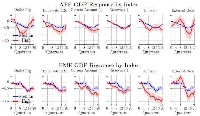 新兴gdp_美联储货币政策正常化,新兴经济体将面临怎样的风险