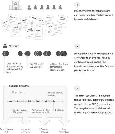 谷歌AI团队带来预测人类死亡时间新算法