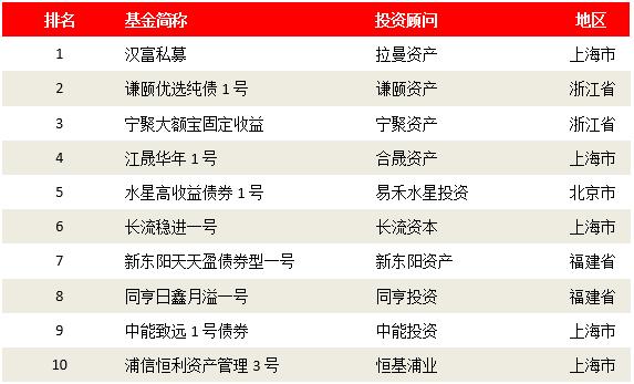 2018基金排行榜_2018年基金排行榜 2019年基金策略
