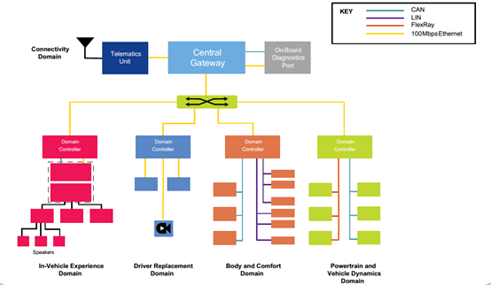 L4级无人驾驶系统的核心——TSN以太交换机