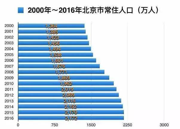 社会发展与人口控制_人口控制