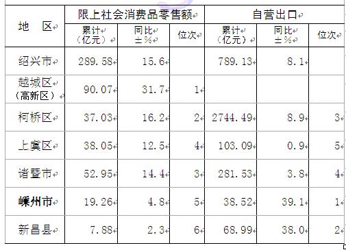 绍兴各县gdp排名