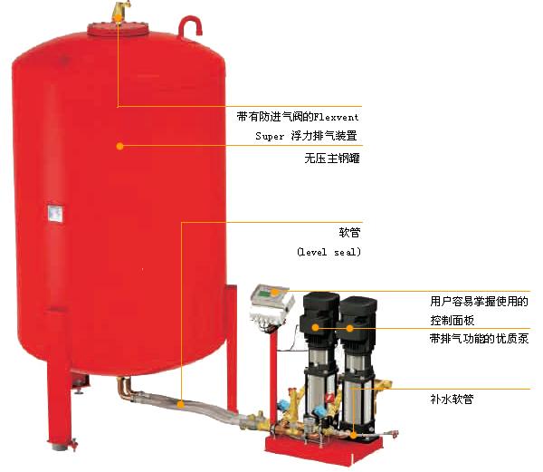 通过压力控制器使补水泵重新启动向管网及气压罐内补水,如此周而复始.图片