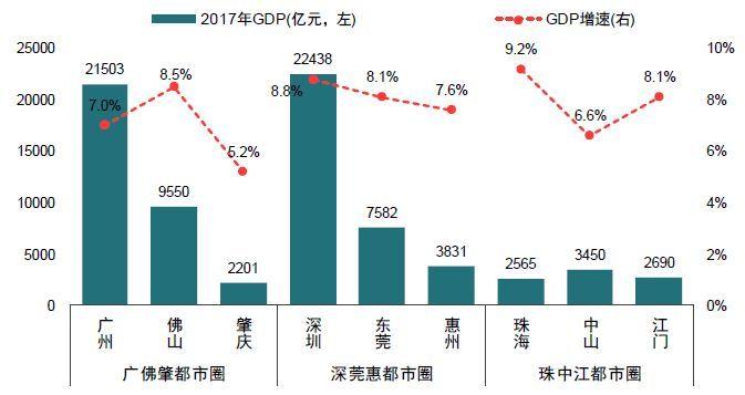 2020五大城市群gdp_财经新闻 我国三大城市群GDP5年增长逾五成