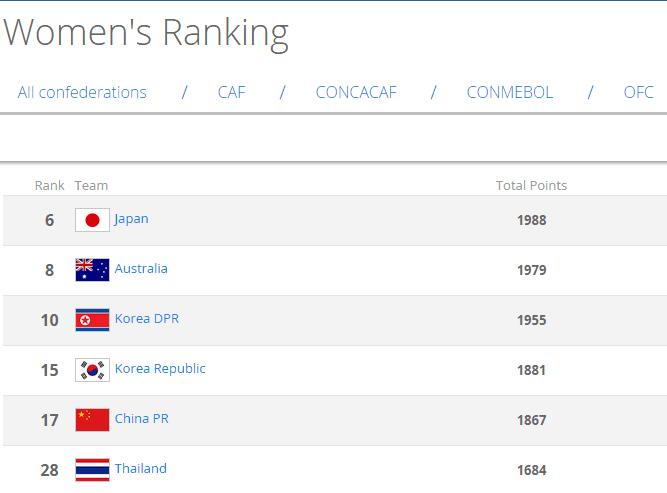 女足最新排名:中国小涨仍列第17稳居亚洲第五