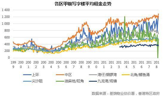 香港2018年二季度楼市总结展望:写字楼篇
