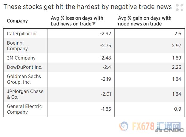 明日经济网:贸易纷争持续,美股损失数万亿美元