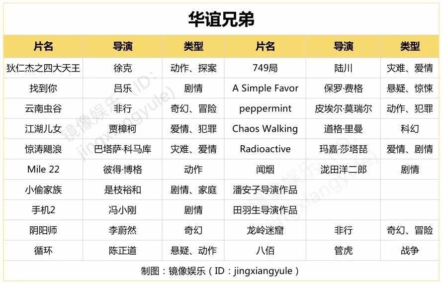 """2018上影节片单盘点:""""片单大战""""降温透露出行业哪些信息?"""