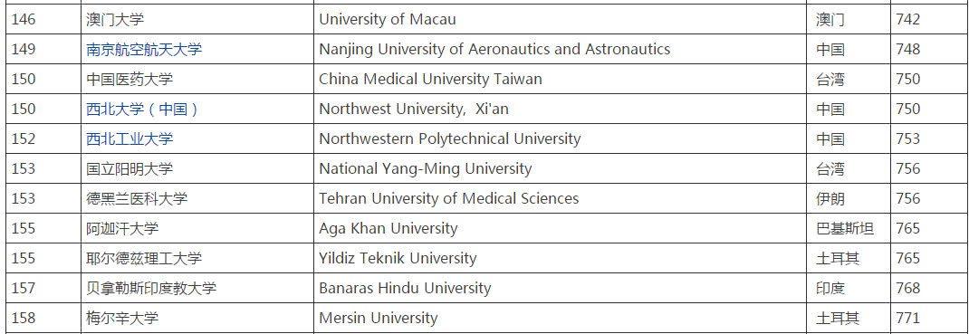 西北大学到底排名多少?