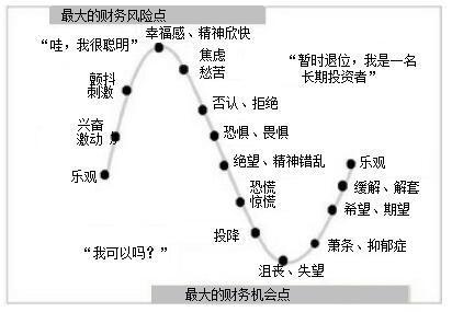 交易心理学,投资者情绪的14个阶段