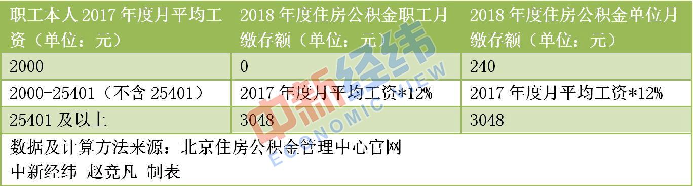 北京公积金月缴存额上限上调 买房人期盼贷款额度能提高