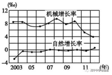 人口自然变化率_中国人口增长率变化图