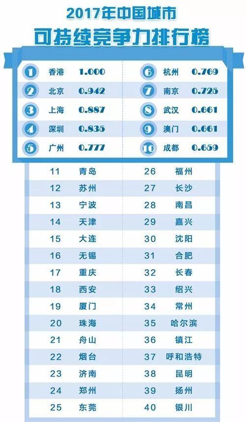 2018中国城市综合竞争力排行