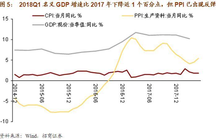 2018年gdp增速_美联储经济预期:上调2018年GDP增速预期,下调明后年失业率预期