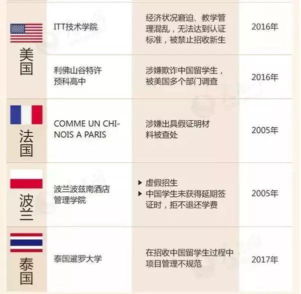 今晚东方心经马报资料教育部留学预警:这88所海外院校千万别去!