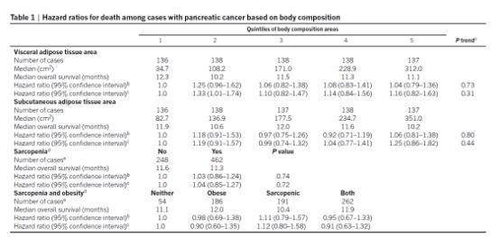 Nature子刊:颠覆!消瘦与癌症患者病死率并无关联!