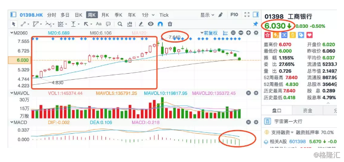市场趋势与买股逻辑的融合