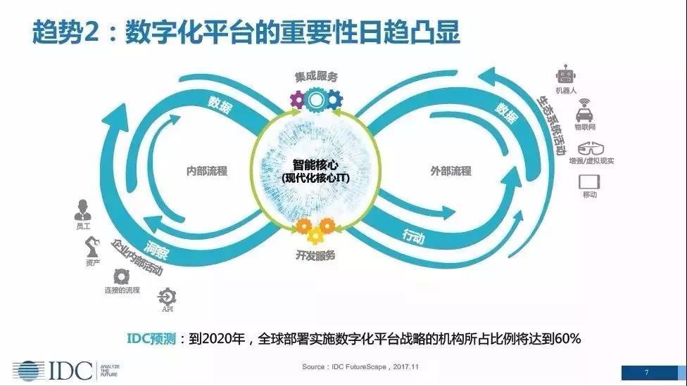 第二,未来数字化平台重要性日趋凸显,数字经济的核心是数据