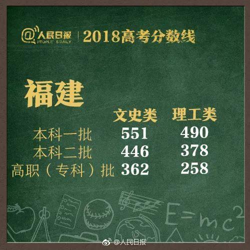 高考分数线密集公布,哪些省份高?