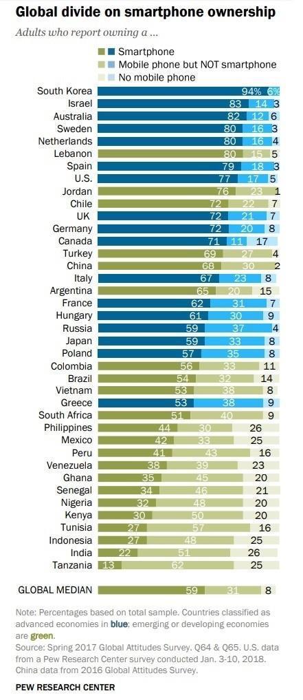 智能手机普及率:韩国94%全球第一 中国68%